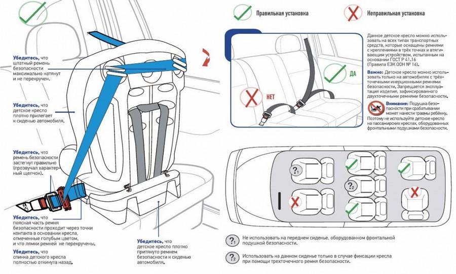 Фрагмент инструкции по установке детского автокресла